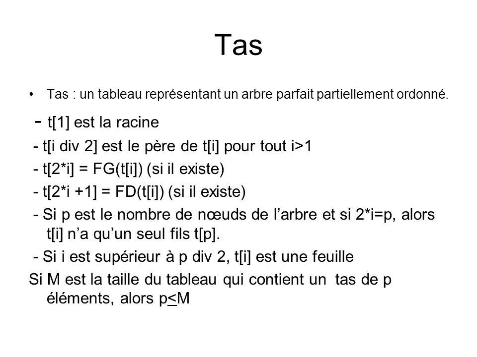 Tas Tas : un tableau représentant un arbre parfait partiellement ordonné. - t[1] est la racine. - t[i div 2] est le père de t[i] pour tout i>1.